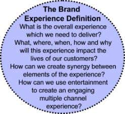 Channel development then comes later once this is defined. Brand Experience • What is the overall
