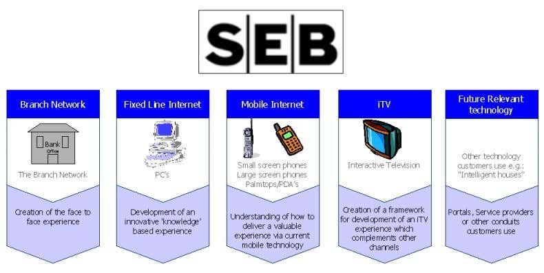 European financial services industry. SEB Channel Activities Today SEB leads Europe in the development of