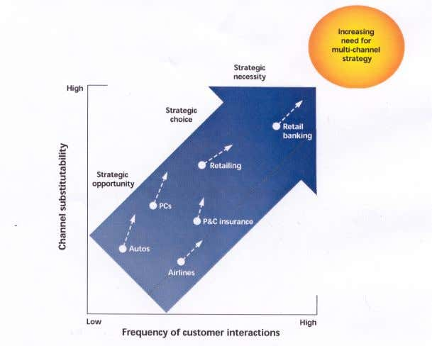 advantage (see Fig. 2 The Need for a Multi-Channel Strategy) Figure 2 The Need for a