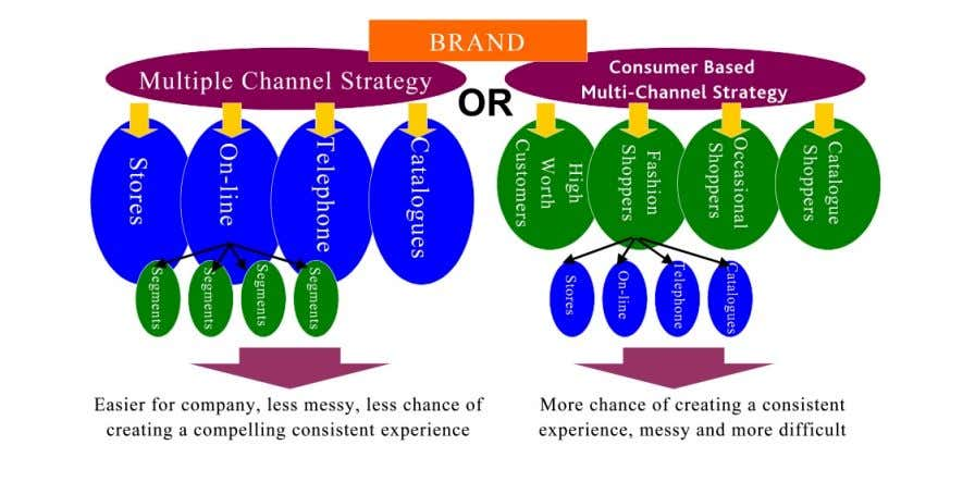Fi gure 3 Organisations have a strategic choice when creating multiple channel experiences