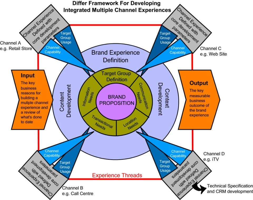 Figure 4 A Framework for Developing Multiple Channel Experiences