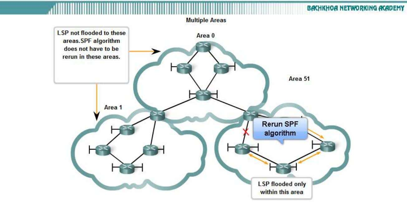 Requirements for using a link state routing protocol • Modern LSR protocols are designed to minimize
