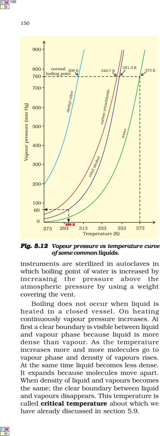 150 150 Fig.Fig.Fig.Fig.Fig. 5.125.125.125.125.12 Vapour pressure vs temperature curve of some common liquids.