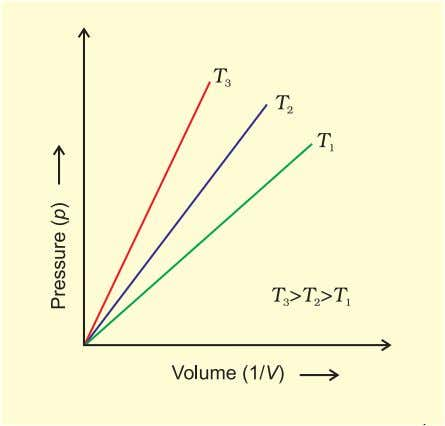p vs. Volume, V of a gas at different temperatures. Fig.Fig.Fig.Fig.Fig. 5.55.55.55.55.5 (b)(b)(b)(b)(b) Graph