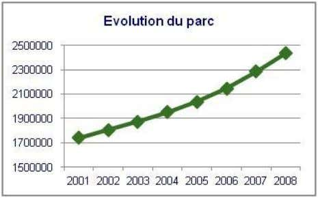 qui subit environ 30% de la pollution due au transport. Figure 1 : Evolution du parc