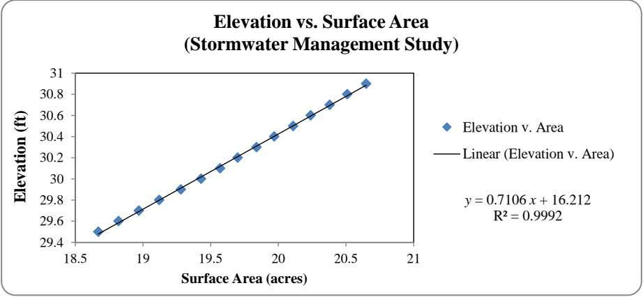 Elevation vs. Surface Area (Stormwater Management Study) 31 30.8 30.6 Elevation v. Area 30.4 Linear (Elevation