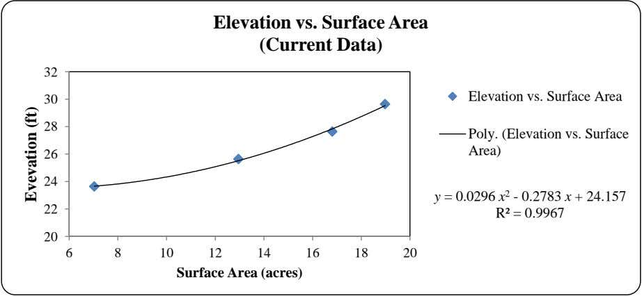 Elevation vs. Surface Area (Current Data) 32 Elevation vs. Surface Area 30 28 Poly. (Elevation vs.