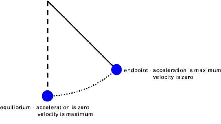 HSC Physics Practical 1 Aim: To investigate the oscillations of a simple pendulum Theory: 1. Simple