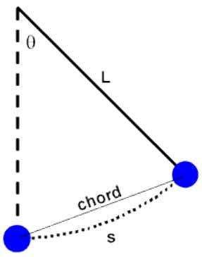 Geometrically, the arc length, s is directly proportional to the magnitude of the central angle, θ