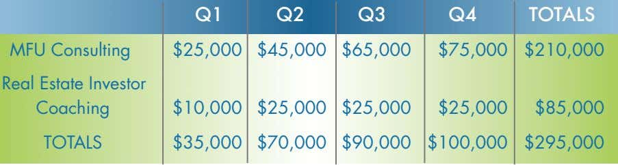 Q1 Q2 Q3 Q4 TOTALS MFU Consulting $25,000 $45,000 $65,000 $75,000 $210,000 Real Estate Investor