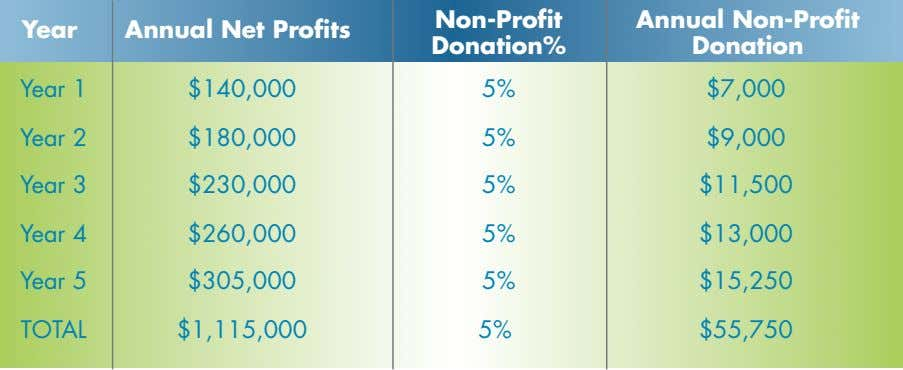 Non-Profit Year Annual Net Profits Donation% Annual Non-Profit Donation Year 1 $140,000 5% $7,000 Year