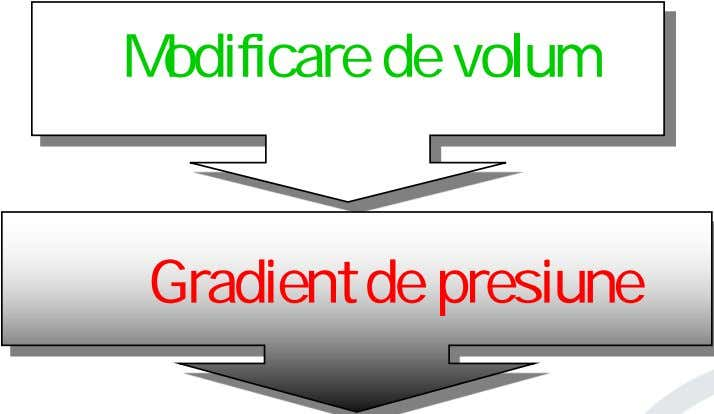 Modificare de volum Gradient de presiune