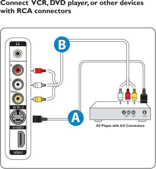 Connect VCR, DVD player, or other devices with RCA connectors B R L Video AV