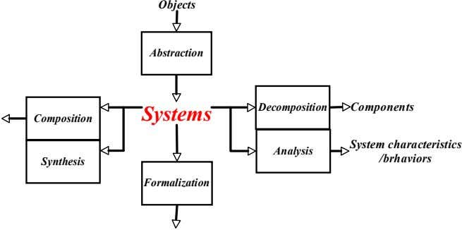 Objects Abstraction Decomposition Components Systems Composition System characteristics Analysis /brhaviors