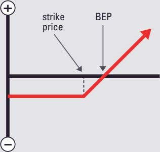 + strike BEP price -