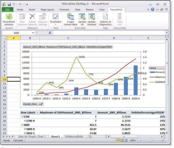 COVER STORY SQL SERVER 2008 R2 NEW FEATURES Figure 1 Creating a PowerPivot chart and PowerPivot