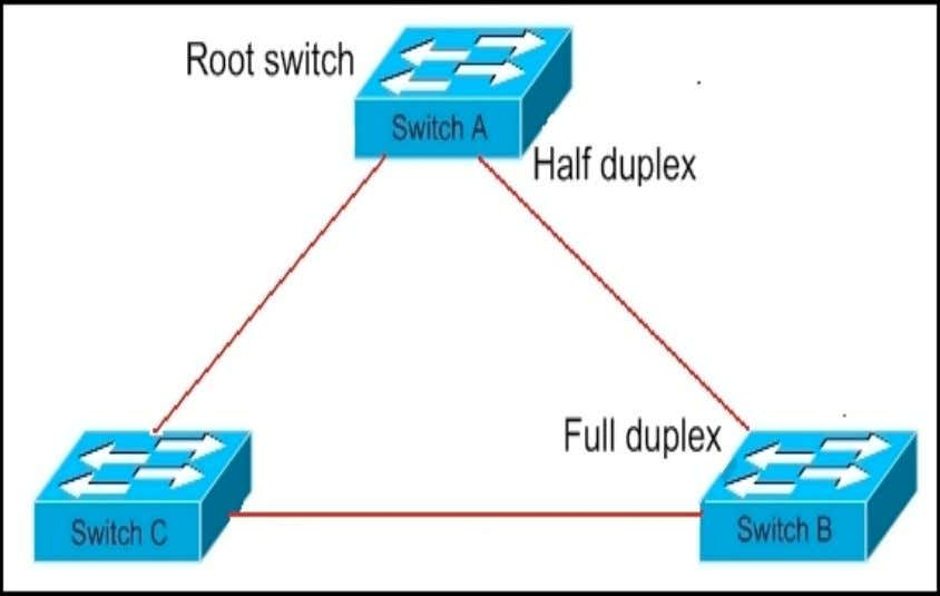 as determined by the normal function of the spanning tree. Refer to the exhibit. STP is