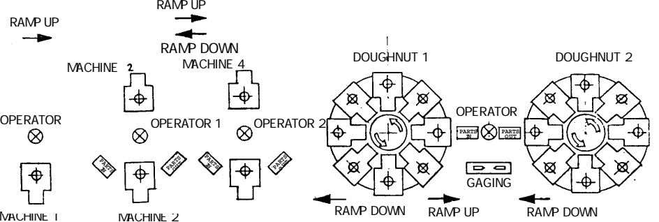 RAMP UP RAMP UP PARTS IN RAMP DOWN DOUGHNUT 1 DOUGHNUT 2 MACHINE 4 MACHINE