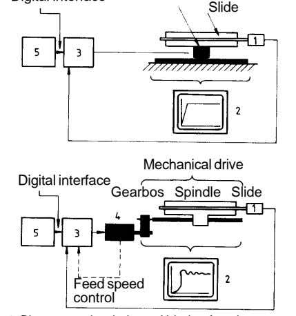 Slide Mechanical drive Digital interface Gearbos Spindle Slide Feed speed control