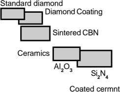 Standard diamond Diamond Coating Sintered CBN Ceramics Al 2 O 3 Si 2 N 4