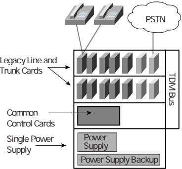 TDM Bus PSTN Legacy Line and Trunk Cards Common Control Cards Single Power Power Supply