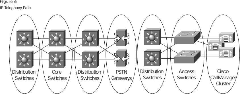 Figure 6 IP Telephony Path Distribution Core Distribution PSTN Distribution Access Cisco Switches Switches