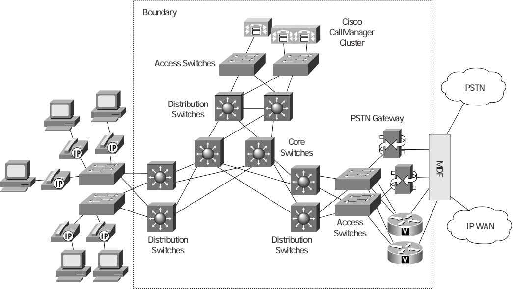 Boundary Cisco CallManager Cluster Access Switches PSTN Distribution Switches PSTN Gateway MDF Core IP IP