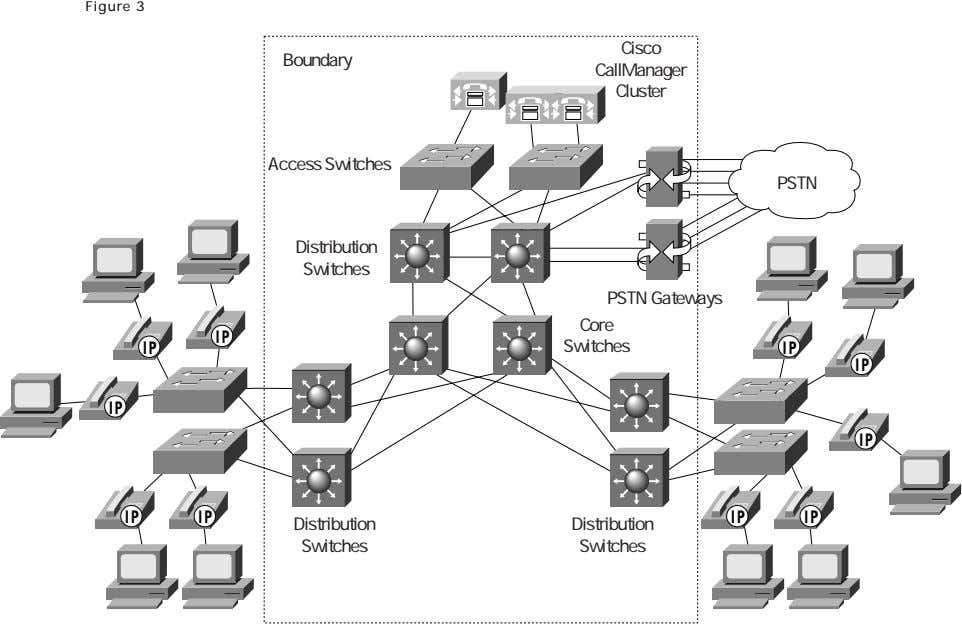 Figure 3 Cisco Boundary CallManager Cluster Access Switches PSTN Distribution Switches PSTN Gateways Core IP
