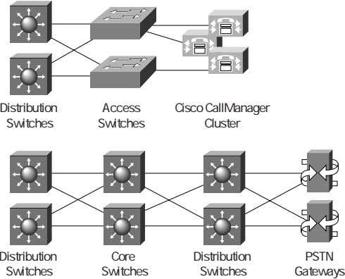 Distribution Access Cisco CallManager Switches Switches Cluster Distribution Core Distribution PSTN Switches