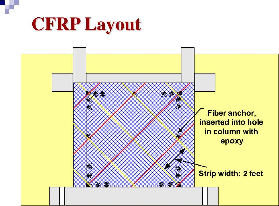 CFRP Layout Fiber anchor, inserted into hole in column with epoxy Strip width: 2 feet
