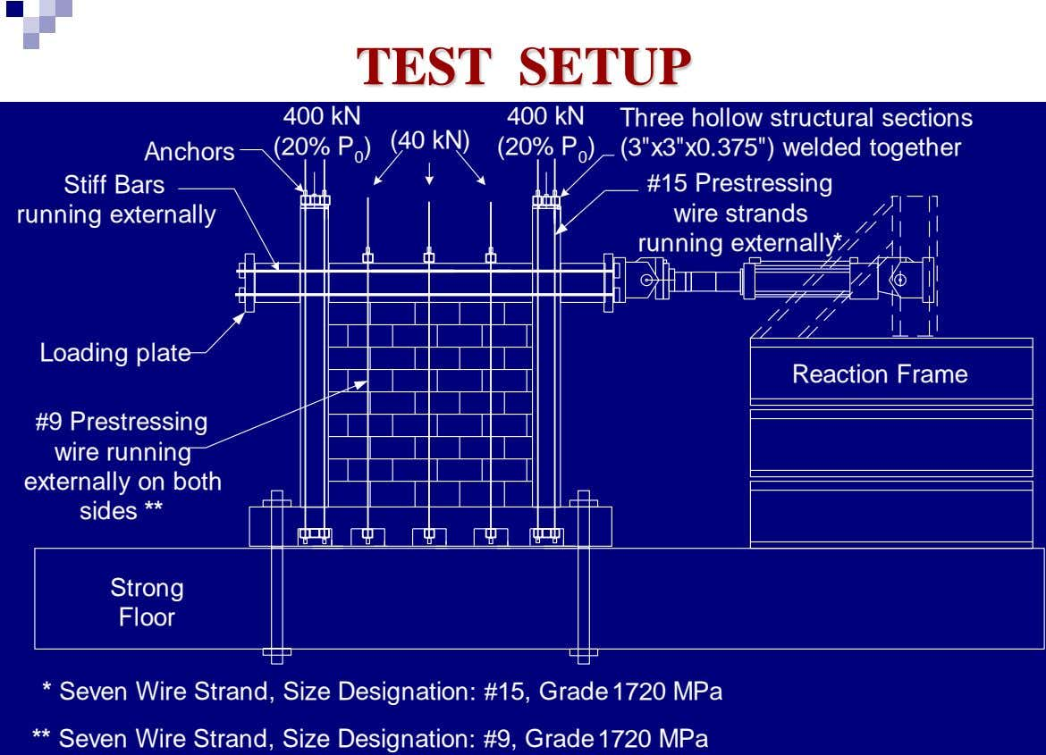 TEST SETUP 400 kN 400 kN Three hollow structural sections (40 kN) (20% P 0 )