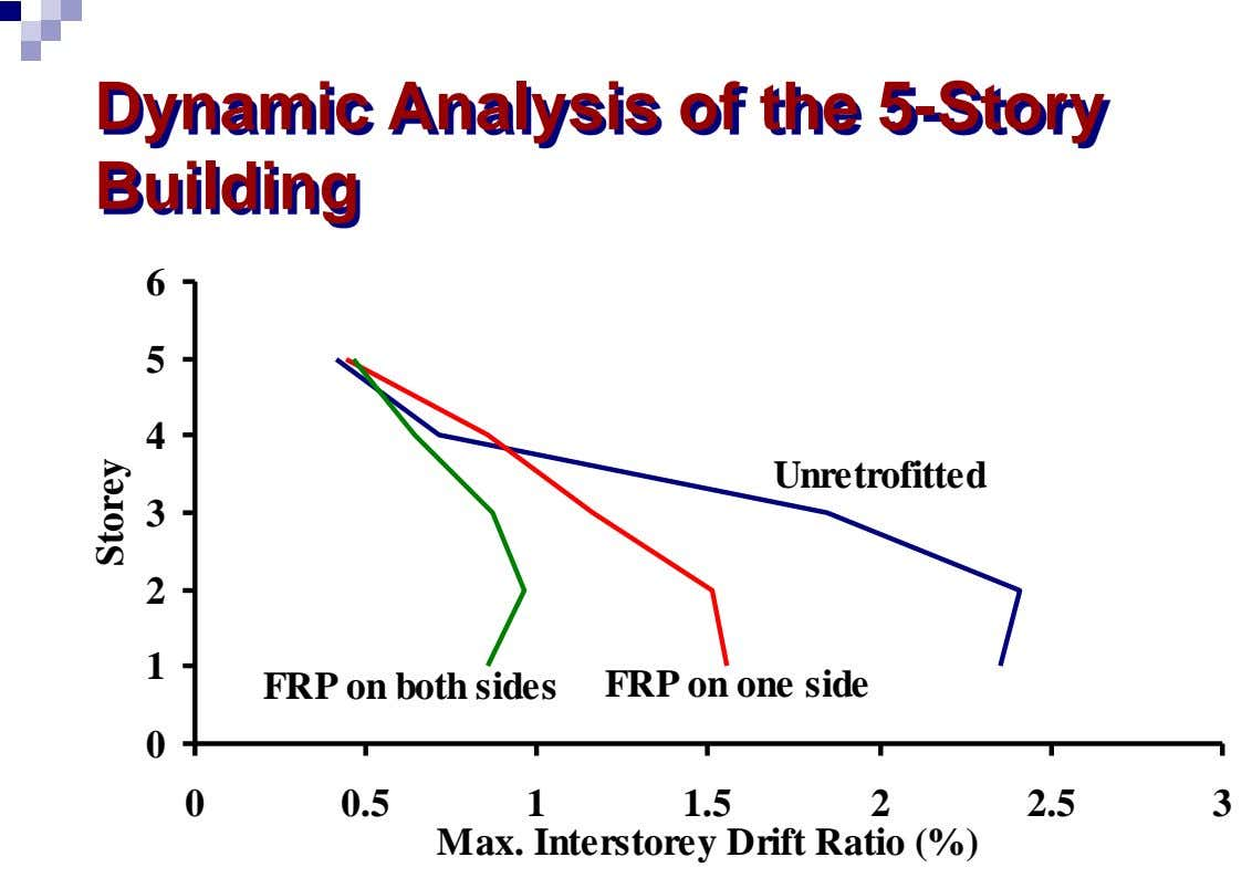 Dynamic Analysis of the 5-Story Building 6 5 4 Unretrofitted 3 2 1 FRP on one
