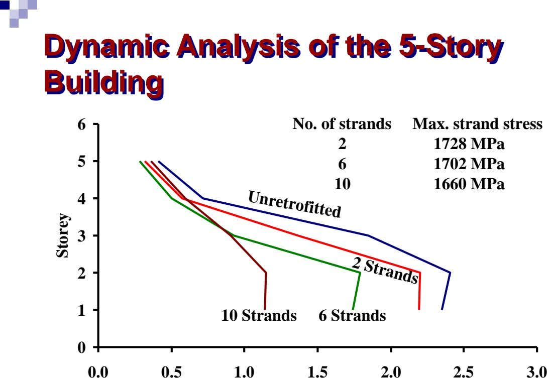 Dynamic Analysis of the 5-Story Building 6 No. of strands Max. strand stress 2 1728 MPa