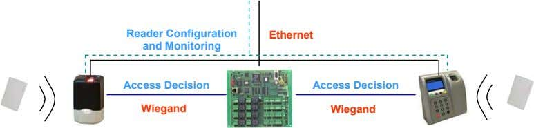 Reader Configuration Ethernet and Monitoring Access Decision Access Decision Wiegand Wiegand