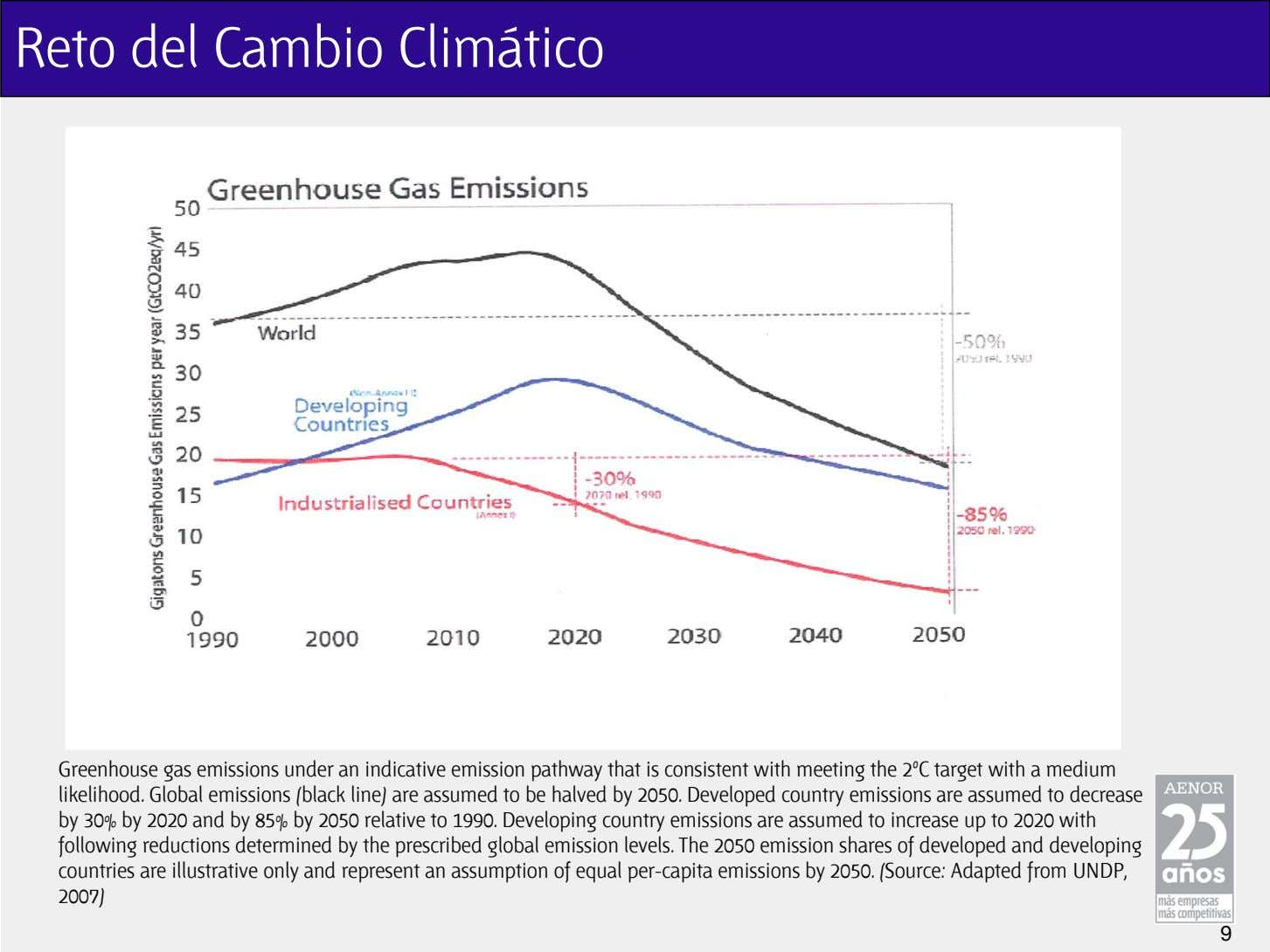 Reto del Cambio Climático Greenhouse gas emissions under an indicative emission pathway that is consistent