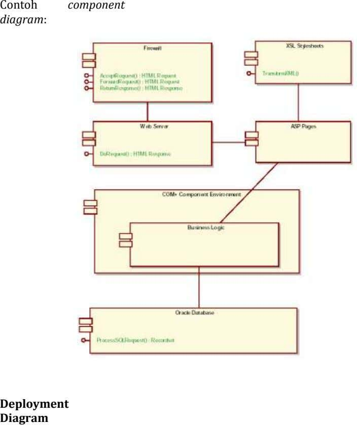 Contoh component diagram: Deployment Diagram