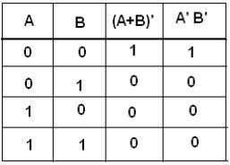 the complements. (A + B)' = A'B' (Truth Table) 19. What are the 2 forms of