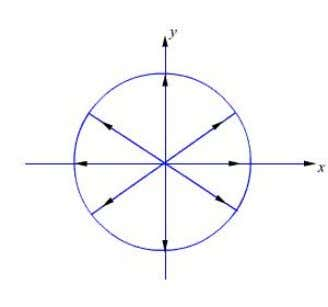 tip of the arrow representing electric field vector traces Figure 5: Circular Polarisation (RHCP) Further, the