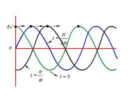 Smartzworld.com Figure : Plane wave traveling in the + z direction As can be seen from