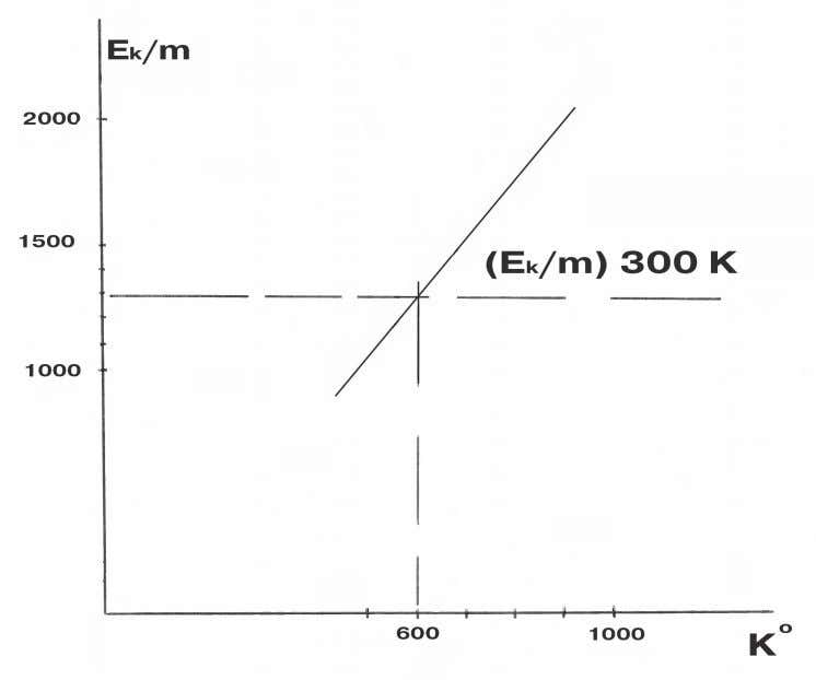 Fig. 2. Critical temperature for 300K incoming air flow is 600 K. kinetic energy of