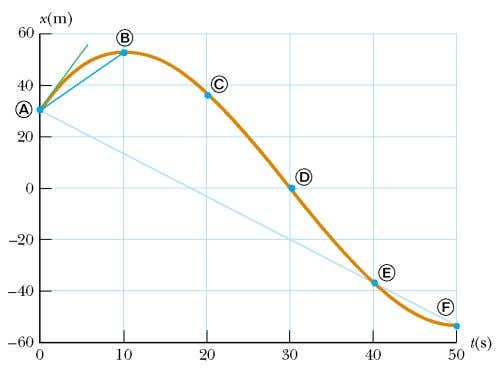 Instantaneous Velocity and Speed the instantaneous velocity v equals the limiting value of the ratio Δ