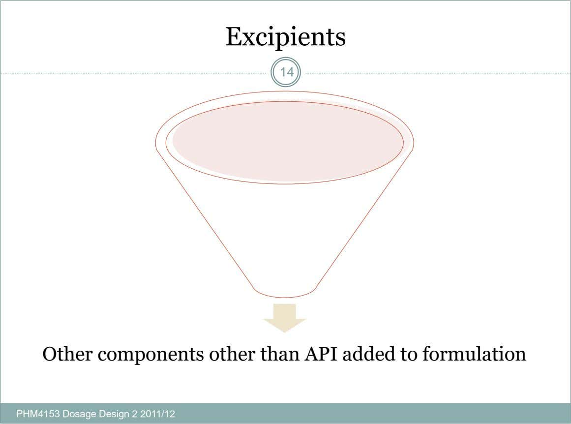 Excipients 14 Other components other than API added to formulation PHM4153 Dosage Design 2 2011/12