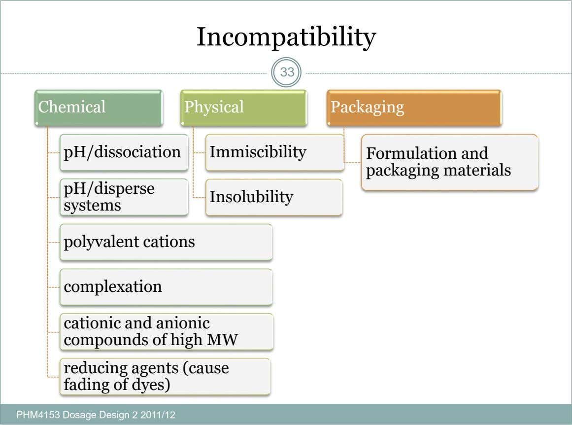 Incompatibility 33 Chemical Physical Packaging pH/dissociation Immiscibility Formulation and packaging materials pH/disperse Insolubility systems polyvalent cations