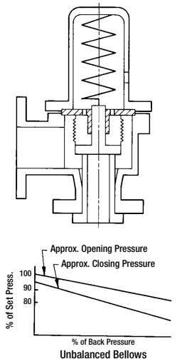 Approx. Opening Pressure Approx. Closing Pressure 100 90 80 % of Back Pressure Unbalanced Bellows