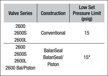 Low Set Valve Series Construction Pressure Limit (psig) 2600 2600S Conventional 15 2600L 2600 BalanSeal