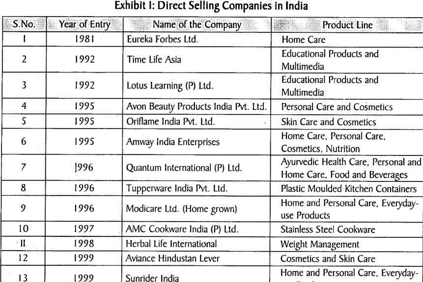 "Exhibit I: Direct Selling Companies in India "" n. iii;:!!;:; ;:\!I:';\\,;;;;> . ~"",,~~.;• I"