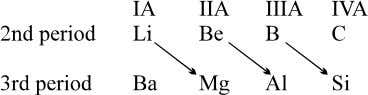 between two periods are called diagonal relationship. Increase your I bank (i) Resemblance between Li and