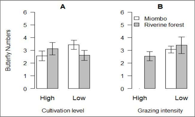 International Journal of Fauna and Biological Studies The overall species richness differed significantly across the WMAs