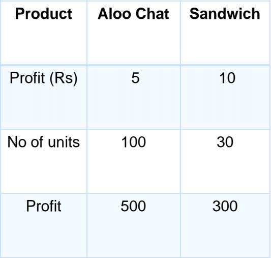 Product Aloo Chat Sandwich Profit (Rs) 5 10 No of units 100 30 Profit 500