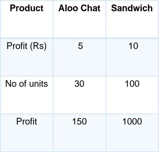Product Aloo Chat Sandwich Profit (Rs) 5 10 No of units 30 100 Profit 150